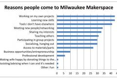 2013 survey info