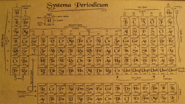 Old Style Updated Periodic Table