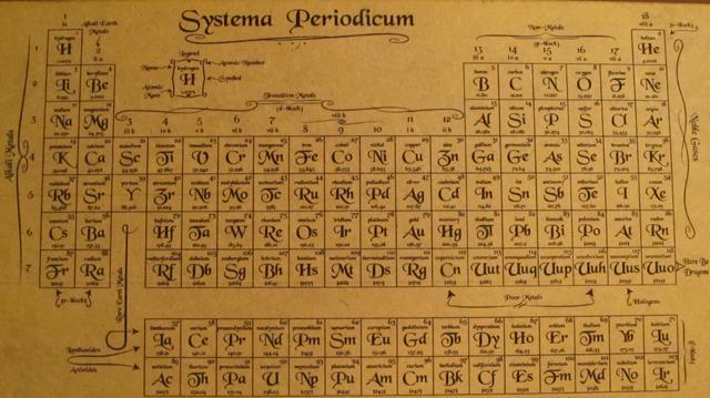 The New Enhanced Periodic Table Milwaukee Makerspace